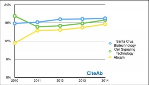 Data from CiteAb can give great insights to the global antibody market.